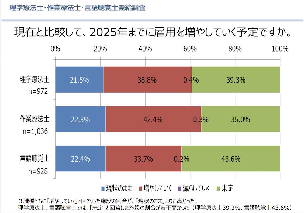 pt転職事情(厚生労働省PDF)